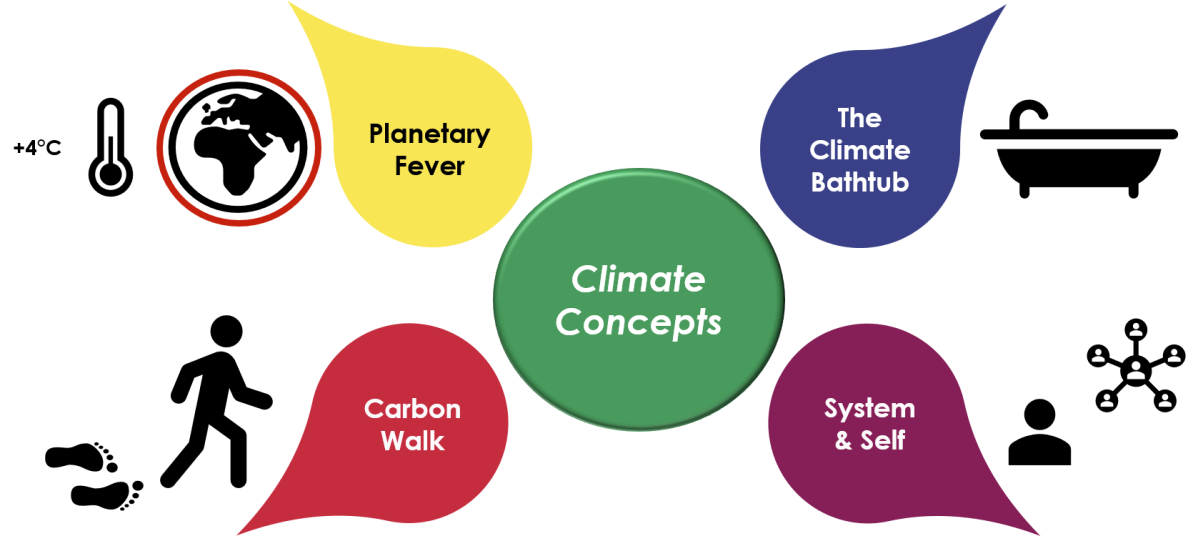 Welcome to Climate Concepts